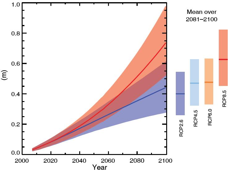 Global Mean Sea Level Rise until 2100 GMSLR will exceed that of 1971-2010 under all RCPs.