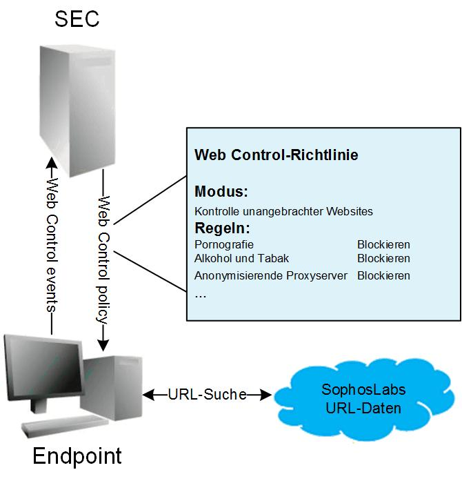 Endpoint Web Control 2 Enterprise Console Auch ohne Web Appliance oder Management Appliance bietet Enterprise Console eine Basis-Webfilterfunktion.