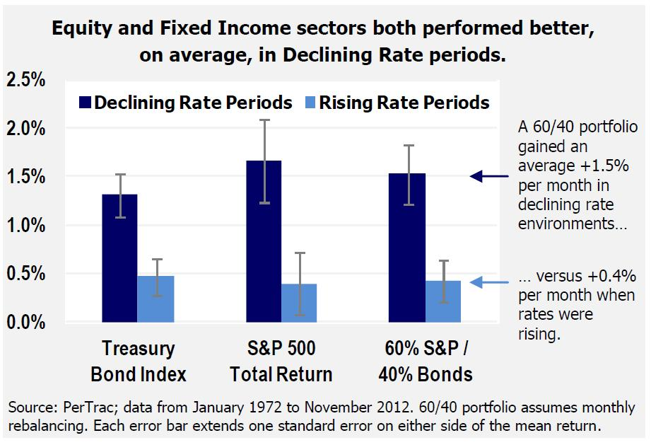 Performance Traditionelle Investments 1972-2012 Performance während fallender vs.
