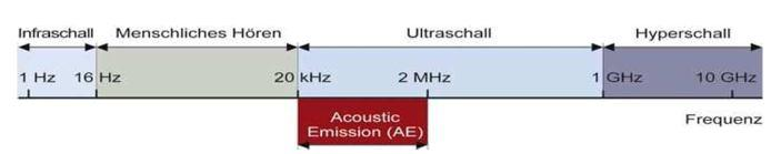 Qass IM Optimizer 4D What is structure borne sound Structure borne sound is generally referred to as wave-like dispersion of mechanical oscillations in a solid body inducing external effects on the