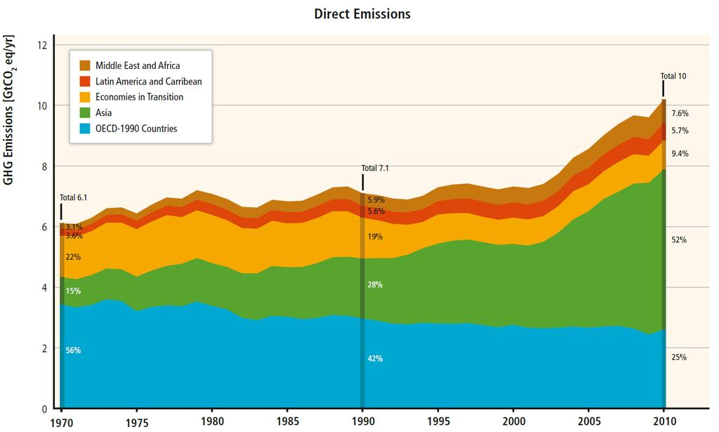 Where industry related GHG emissions come from (sector and country breakdown)?