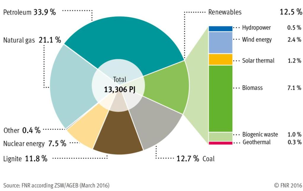 Renewable Resources in Germany Primary Energy