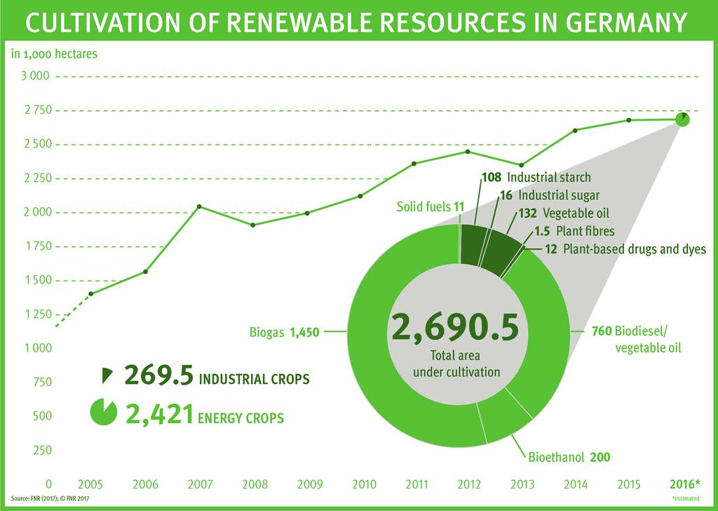 Cultivation of Renewable