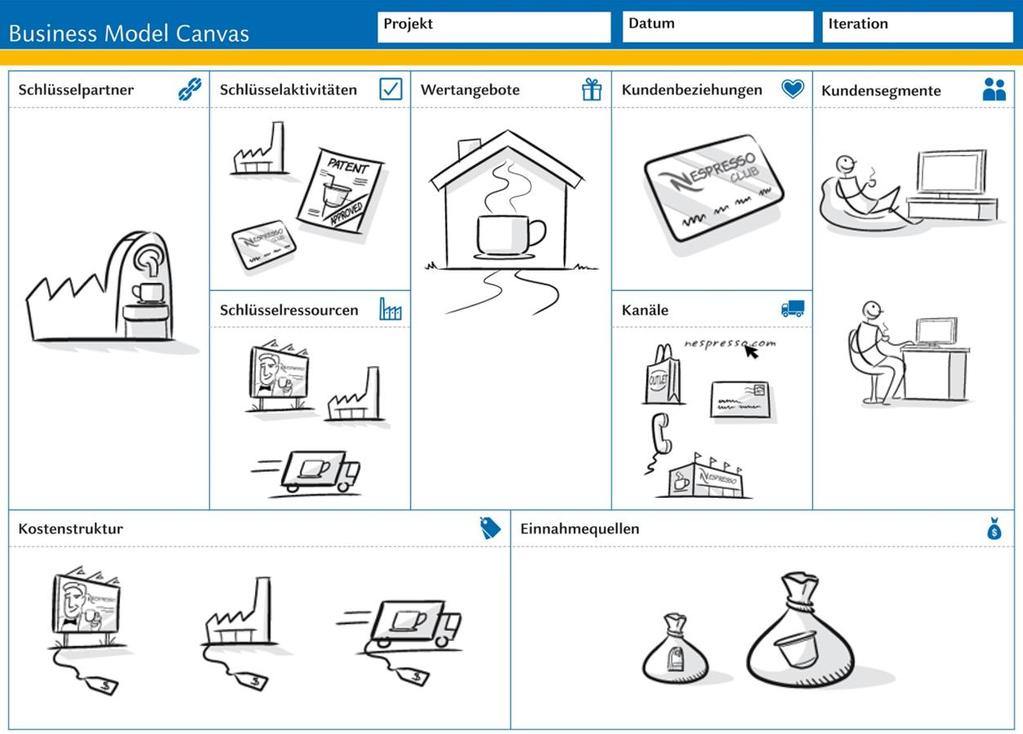 Businessmodel Canvas Finanzplanung -