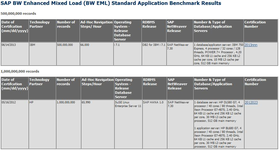 Officially published BW-EML Benchmark results = H W x2 Source: SAP BW EML Benchmark site http://www.sap.