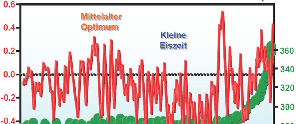 CO2-concentration in atmosphere [ppm] Mittlere