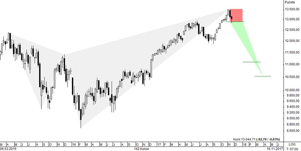 DAX Shark? weekly ATH 13.525 = C Stop Loss = 13.530 0 Short 12.