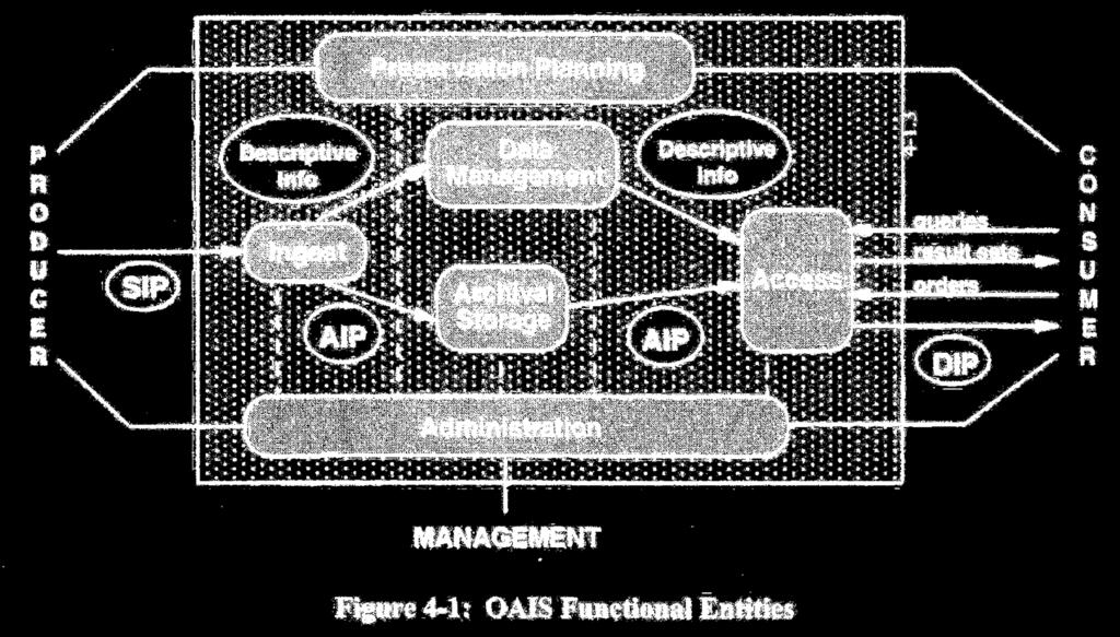 "OAIS Modell als Maßstab und Ausgangsmodell OAIS Modell (=Reference Model for an Open Archival Information System"" ISO-Standard ISO 14721) Formuliert werden dort wesentliche funktionale Anforderungen"