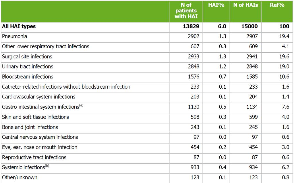 Nosokomiale Infektionen EU: 2011-2012 Source: Point prevalence survey of healthcare-associated infections and antimicrobial use in European