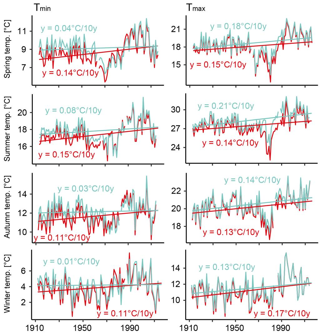 Detection and elimination of UHI effects in the temperature record from Tivissa from 0.01 to 0.11 C/10 years. Although summer Tmin was least affected, it displayed the strongest overall warming.