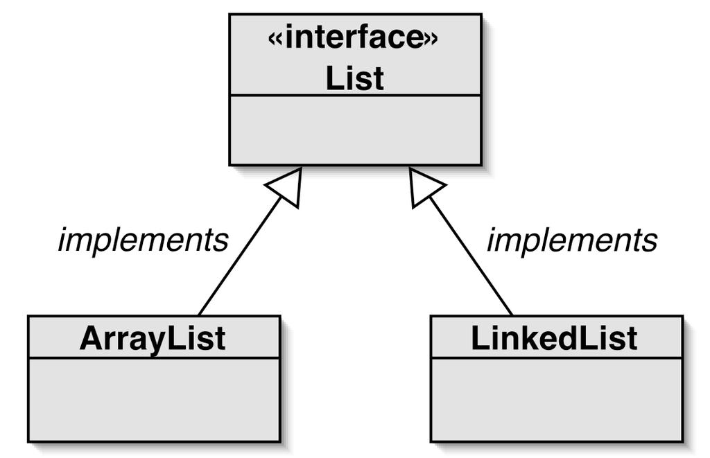 ArrayList implementiert