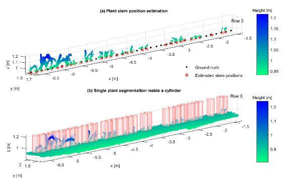 Chapter 5: Part IV: Determination of stem position and height of reconstructed maize plants using a time-of-flight camera 100 Figure 5-11: Point cloud with (a) plant stem position estimation compared
