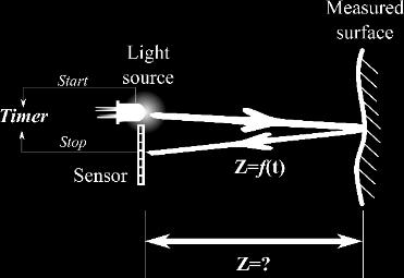 , Albuquerque, New Mexico, USA) are examples of consumer triangulation sensors (CTSs) based on the structured light volume technique that use a pseudo random pattern to retrieve depth. 2.