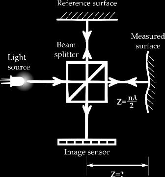 Both rays are then reflected back to the beam splitter and projected towards a sensor for integration, where the phase shift between the beams is used to determine the relative depth (Figure 2-4).