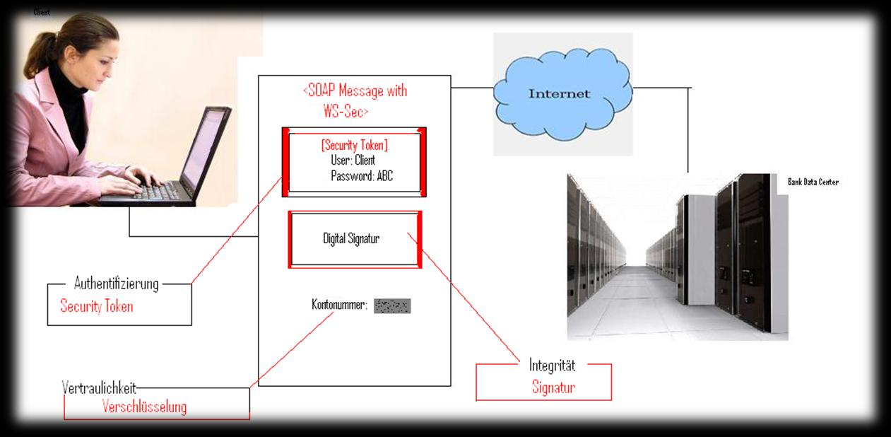 Diplomarbeit Securing CICS Web Services - PDF