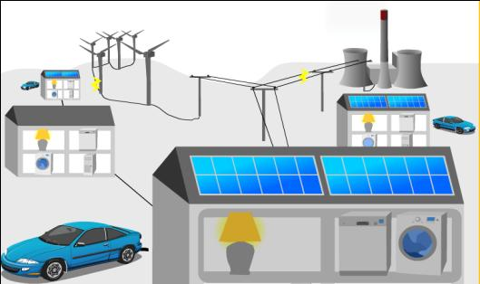 Research: Future Energy Smart Grids