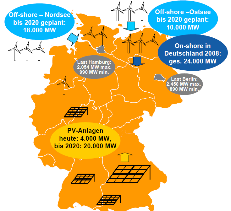 Change is happening in the German energy market German governments target to reach the 20/20/20 goals (compared to 2005) 20 % less Carbon-Emissions 20 % quota of renewable energies 20 % increased