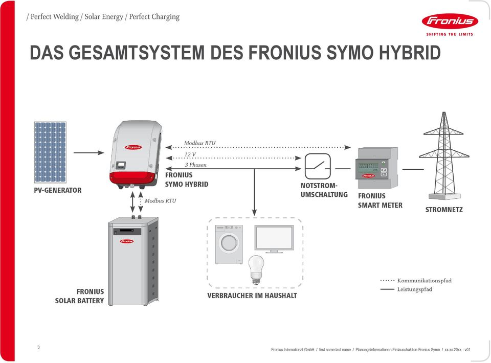 FRONIUS SYMO HYBRID PLANUNGSINFORMATIONEN. Fronius International ...