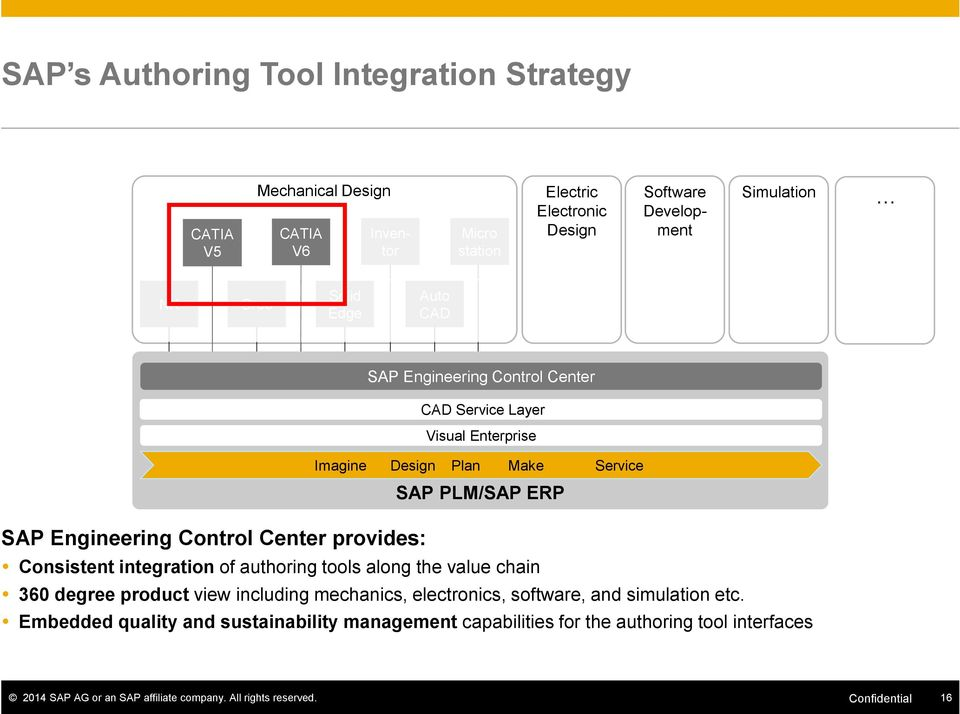 Engineering Control Center provides: Consistent integration of authoring tools along the value chain 360 degree product view including mechanics, electronics, software,