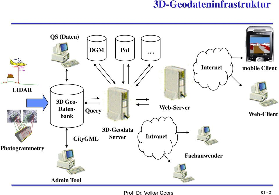 LIDAR 3D Geo- Datenbank Query Web-Server Web-Client