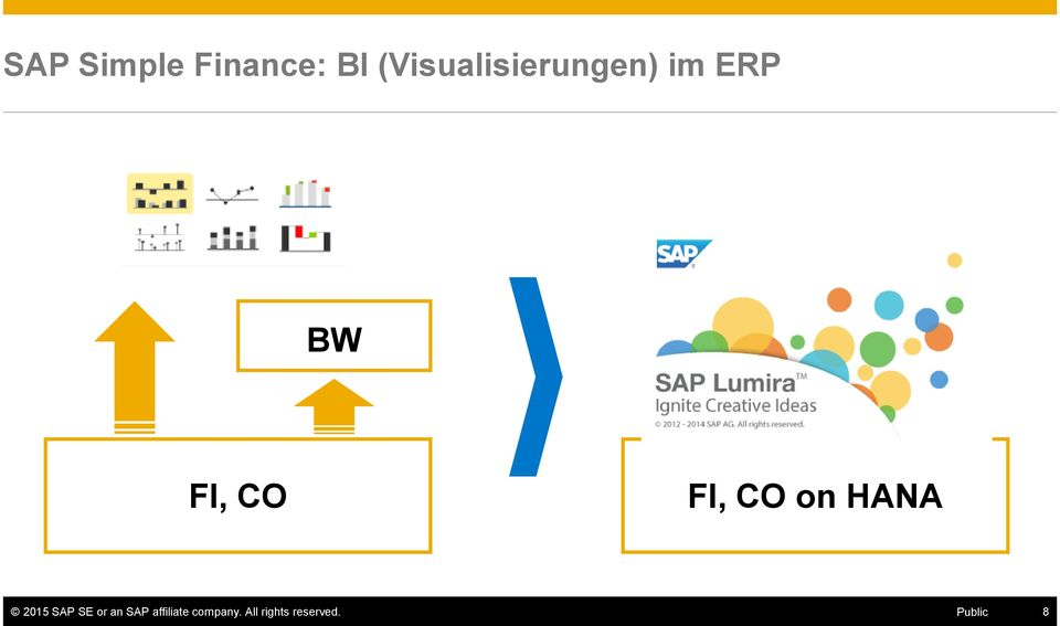 FI, CO on HANA 2015 SAP SE or an
