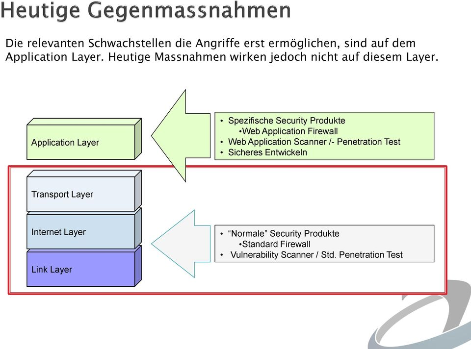 Application Layer Spezifische Security Produkte Web Application Firewall Web Application Scanner /-