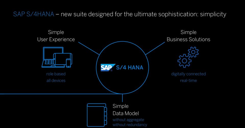 HANA digitally connected real-time Simple Data Model without aggregate