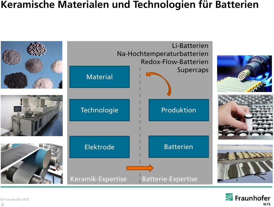 Redox-Flow-Batterien Supercaps Technologie Produktion