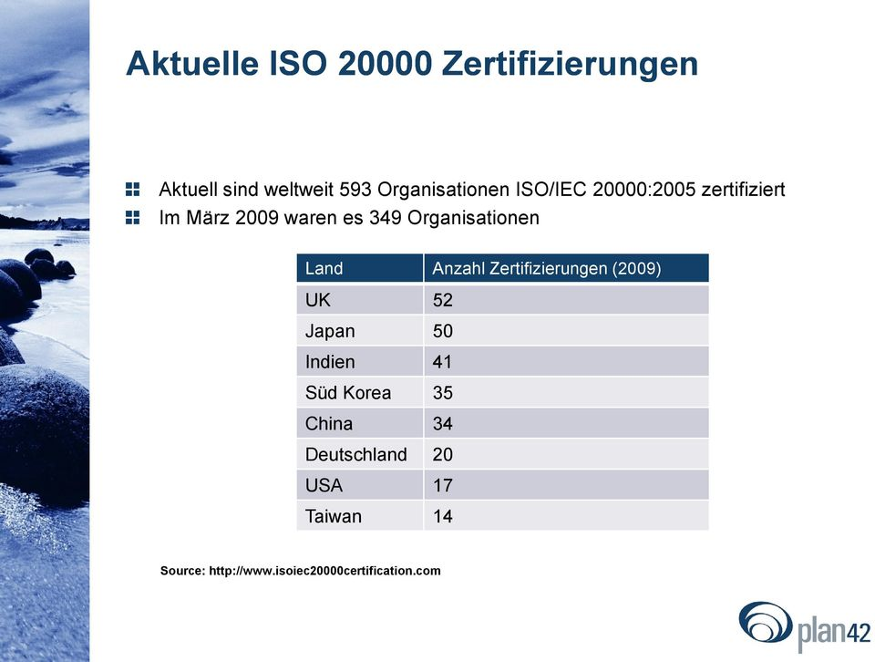 Anzahl Zertifizierungen (2009) UK 52 Japan 50 Indien 41 Süd Korea 35 China 34