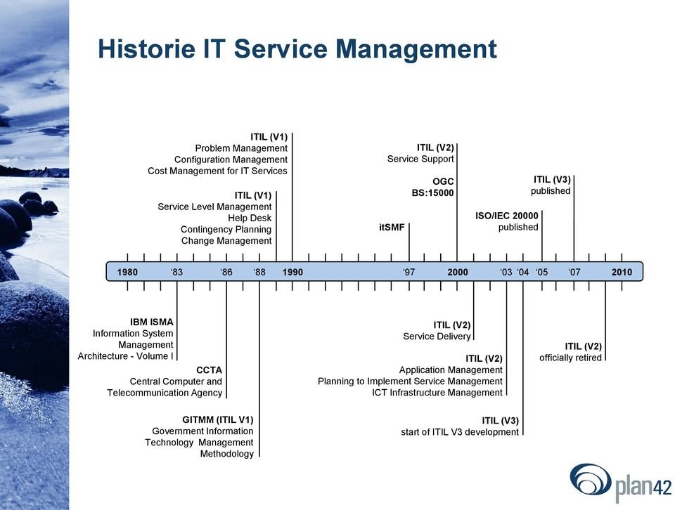 Information System Management Architecture - Volume I CCTA Central Computer and Telecommunication Agency ITIL (V2) Service Delivery ITIL (V2) Application Management Planning to