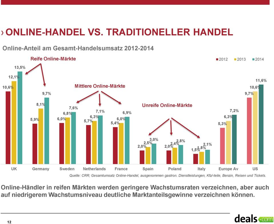 8,1% 7,6% 6,8% 5,9% 6,0% 7,1% 6,9% 6,3% 6,0% 5,7% 5,4% Unreife Online-Märkte 5,3% 6,3% 7,2% 3,0% 2,8% 2,5% 2,4% 2,0% 2,0% 2,1% 1,8% 1,5% UK Germany Sweden Netherlands