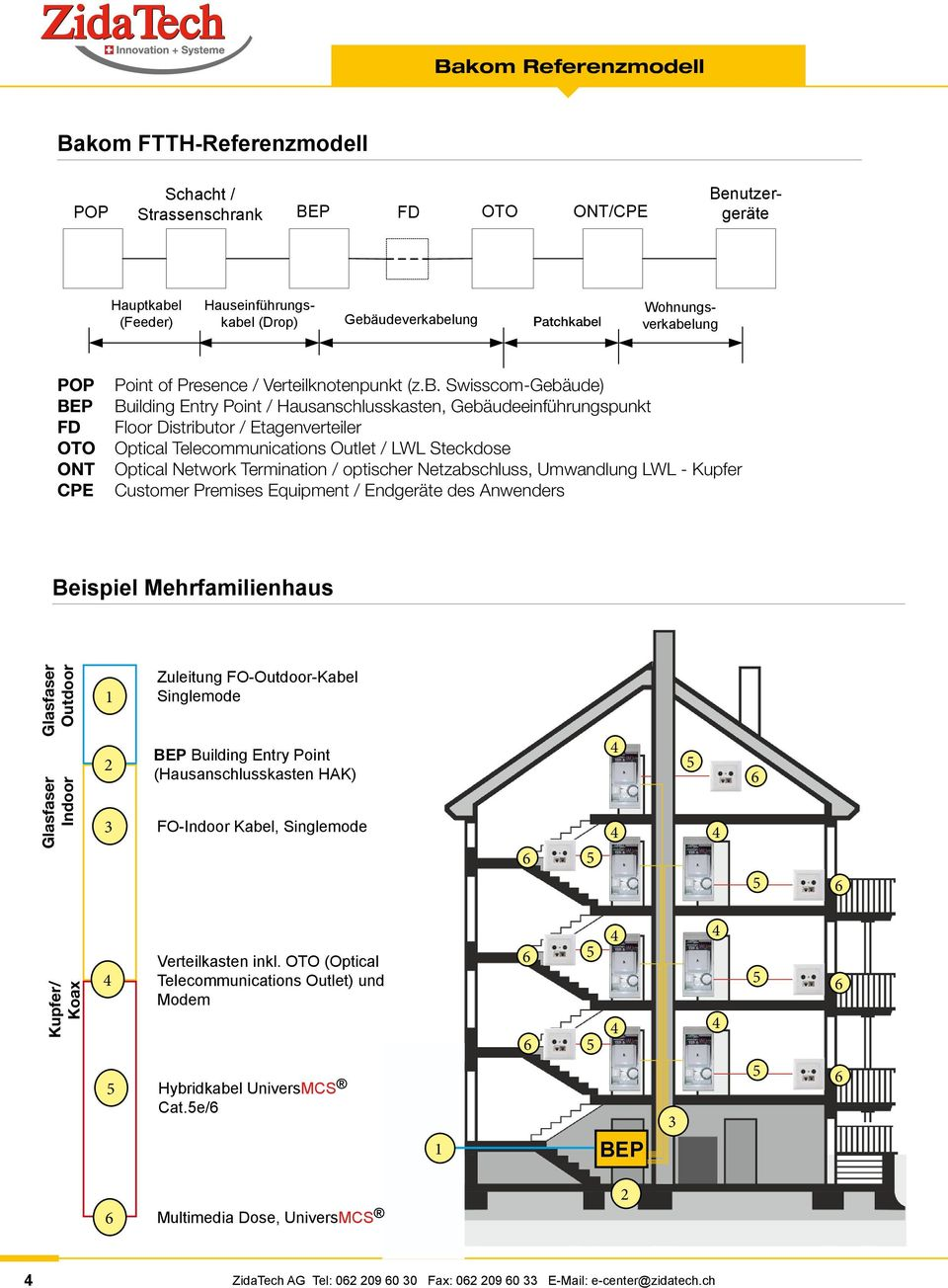 FTTH - Fiber to the home - PDF