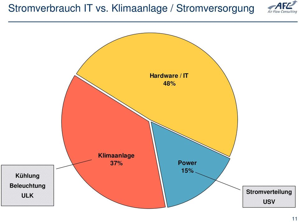 Hardware / IT 48% Kühlung