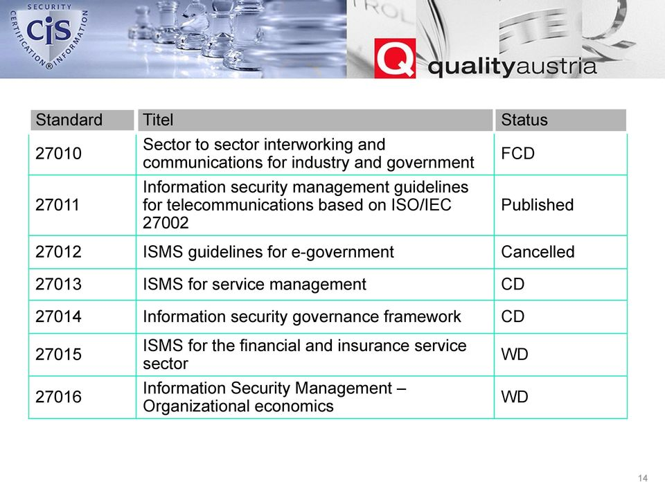 guidelines for e-government Cancelled 27013 ISMS for service management CD 27014 Information security governance