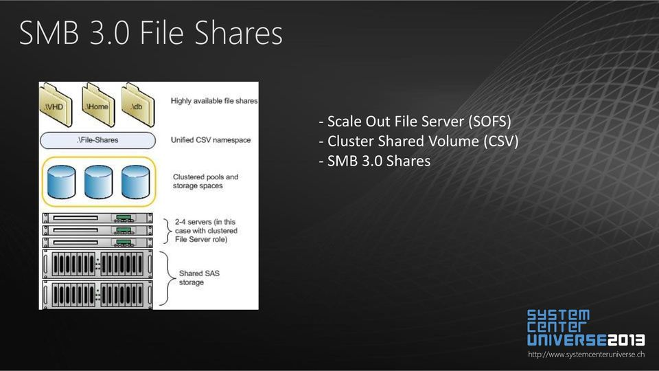 Out File Server (SOFS) -