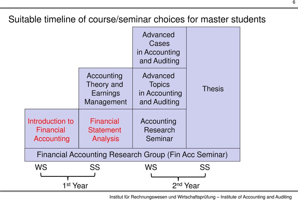 Auditing Thesis Introduction to Financial Accounting Financial Statement Analysis Accounting