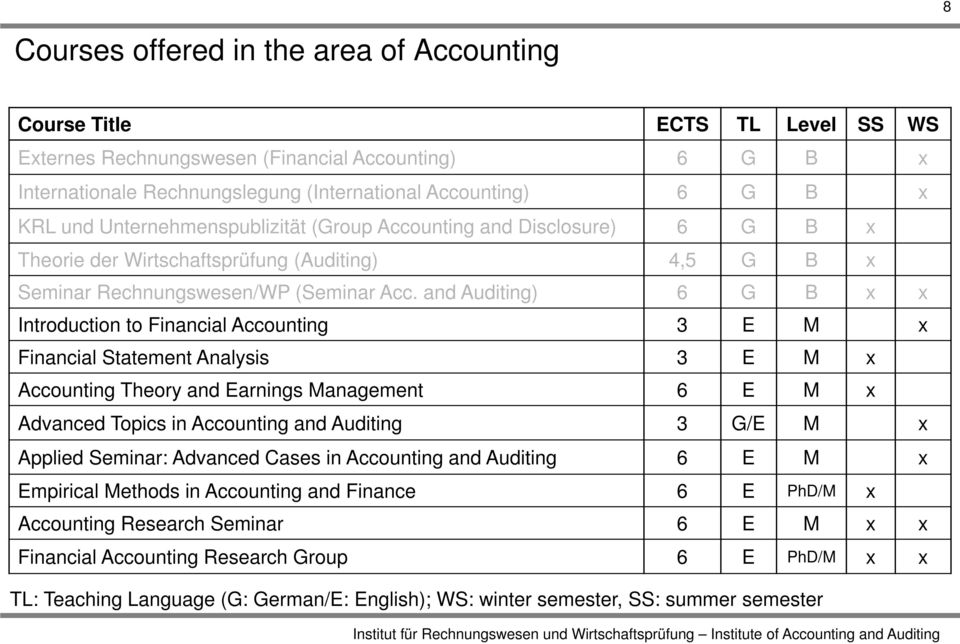 and Auditing) 6 G B x x Introduction to Financial Accounting 3 E M x Financial Statement Analysis 3 E M x Accounting Theory and Earnings Management 6 E M x Advanced Topics in Accounting and Auditing