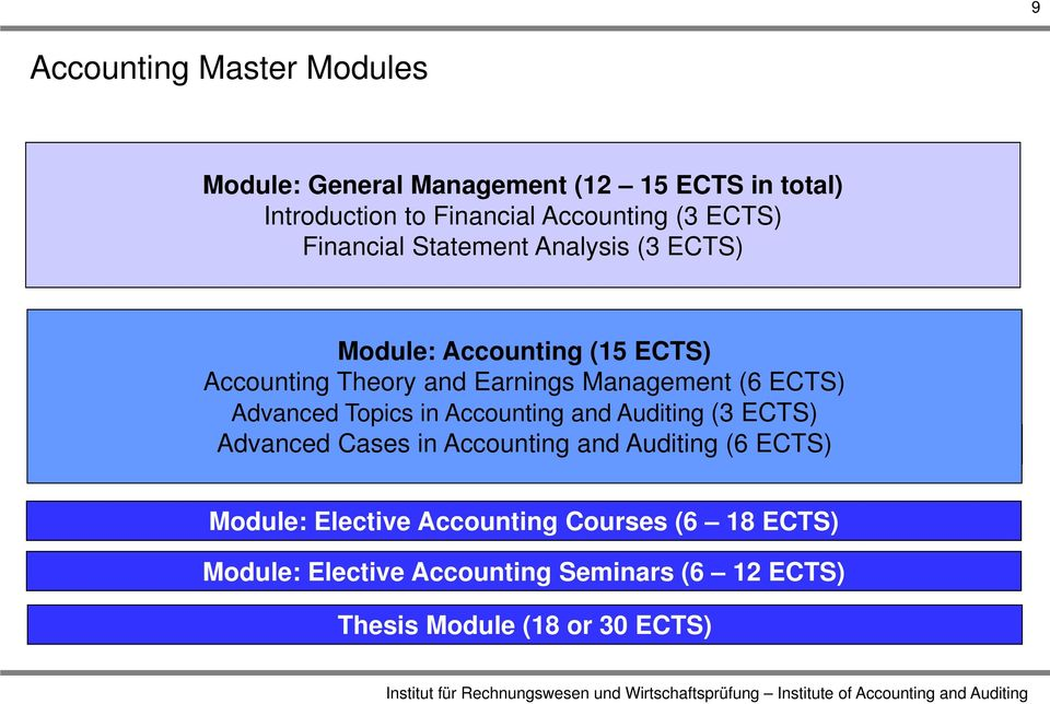 Accounting and Auditing (3 ECTS) Module: Accounting Advanced Cases Theory in Accounting and Earnings and Management Auditing (6 ECTS)