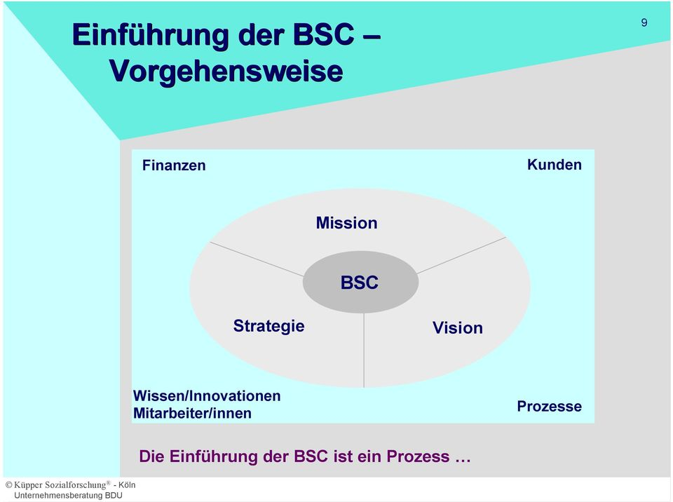 Vision Wissen/Innovationen