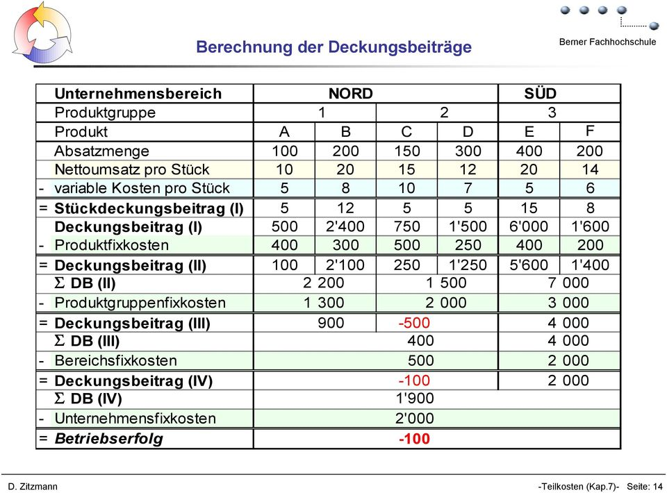 betriebliches rechnungswesen pdf. Black Bedroom Furniture Sets. Home Design Ideas