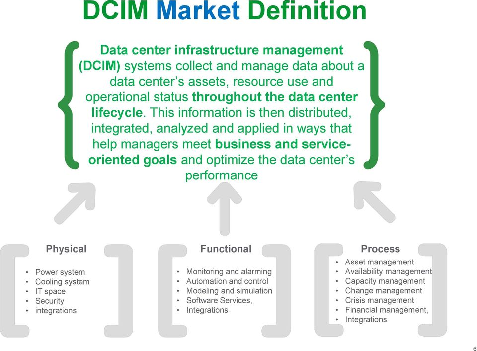This information is then distributed, integrated, analyzed and applied in ways that help managers meet business and serviceoriented goals and optimize the data center s