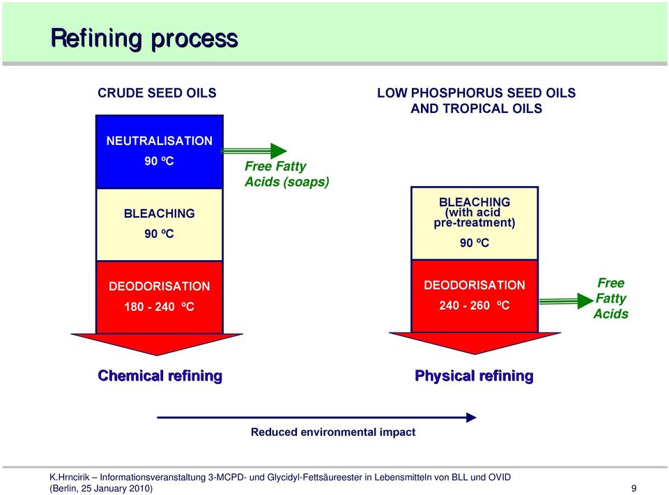 3-MCPD esters formation in vegetable oil refining. Current ...