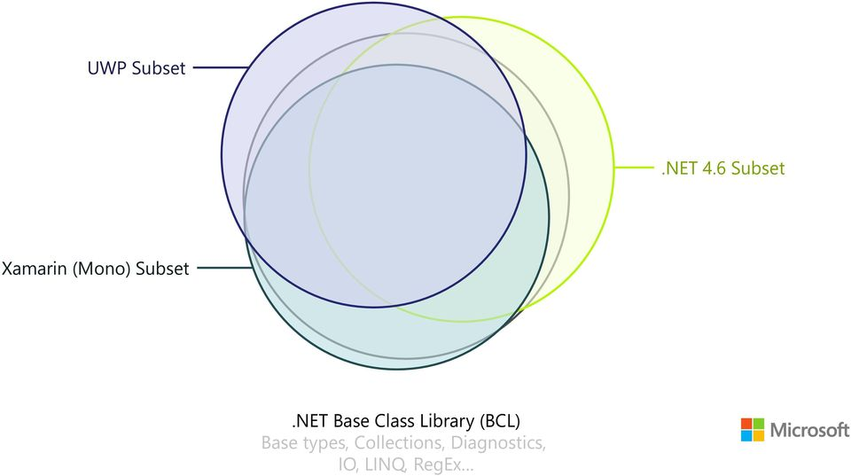 NET Base Class Library (BCL)