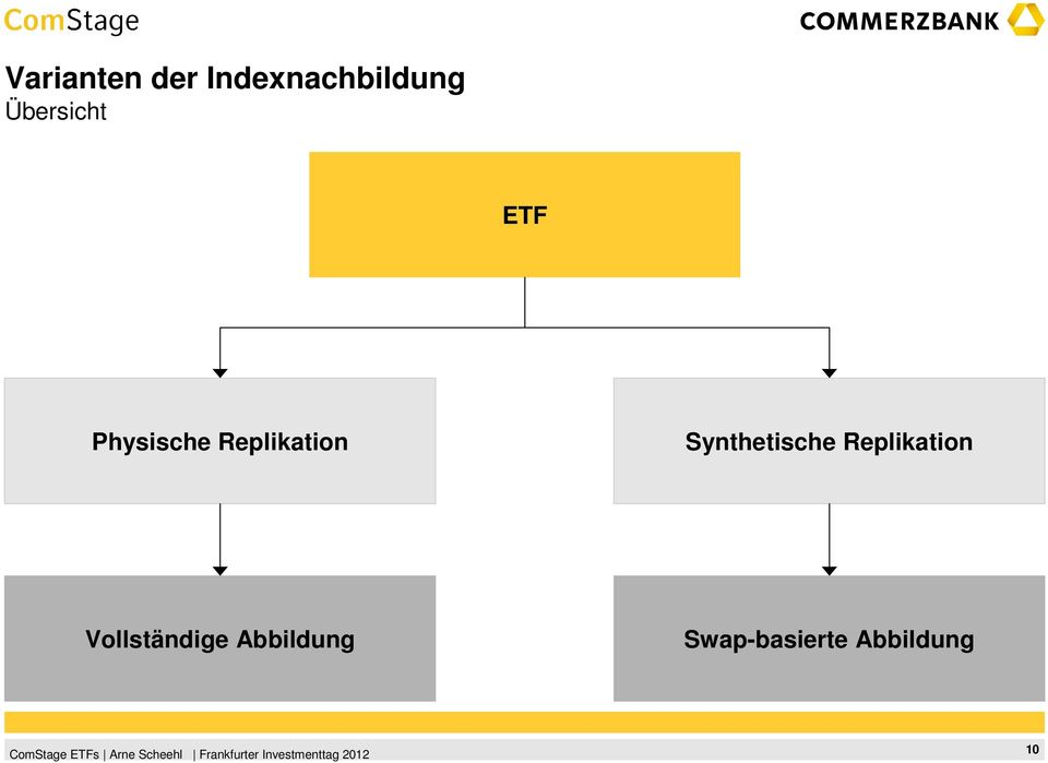 Synthetische Replikation
