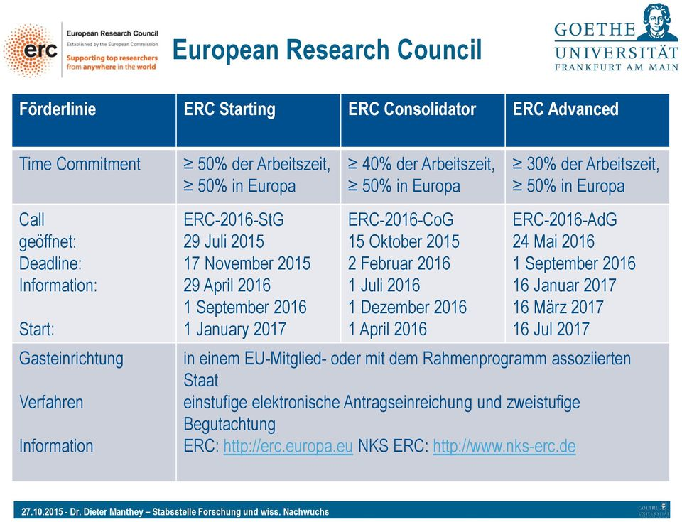1 January 2017 ERC-2016-CoG 15 Oktober 2015 2 Februar 2016 1 Juli 2016 1 Dezember 2016 1 April 2016 ERC-2016-AdG 24 Mai 2016 1 September 2016 16 Januar 2017 16 März 2017 16 Jul 2017 in