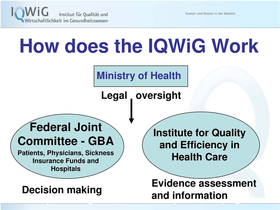 Funds and Hospitals Decision making http://www.g-ba.