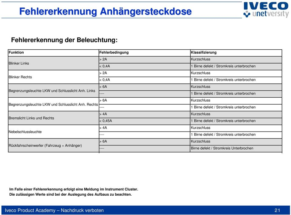 Eurocargo MY Iveco Product Academy Nachdruck verboten - PDF