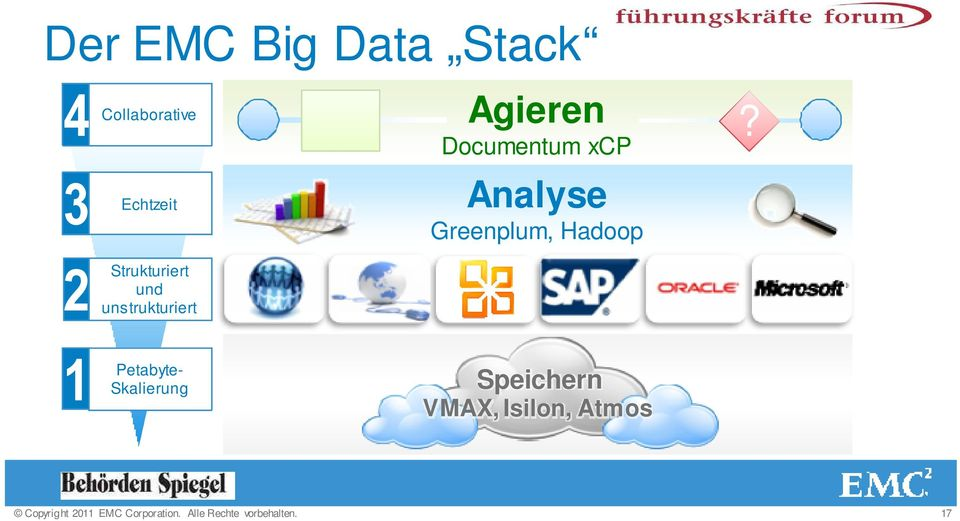 Analyse Greenplum, Hadoop?