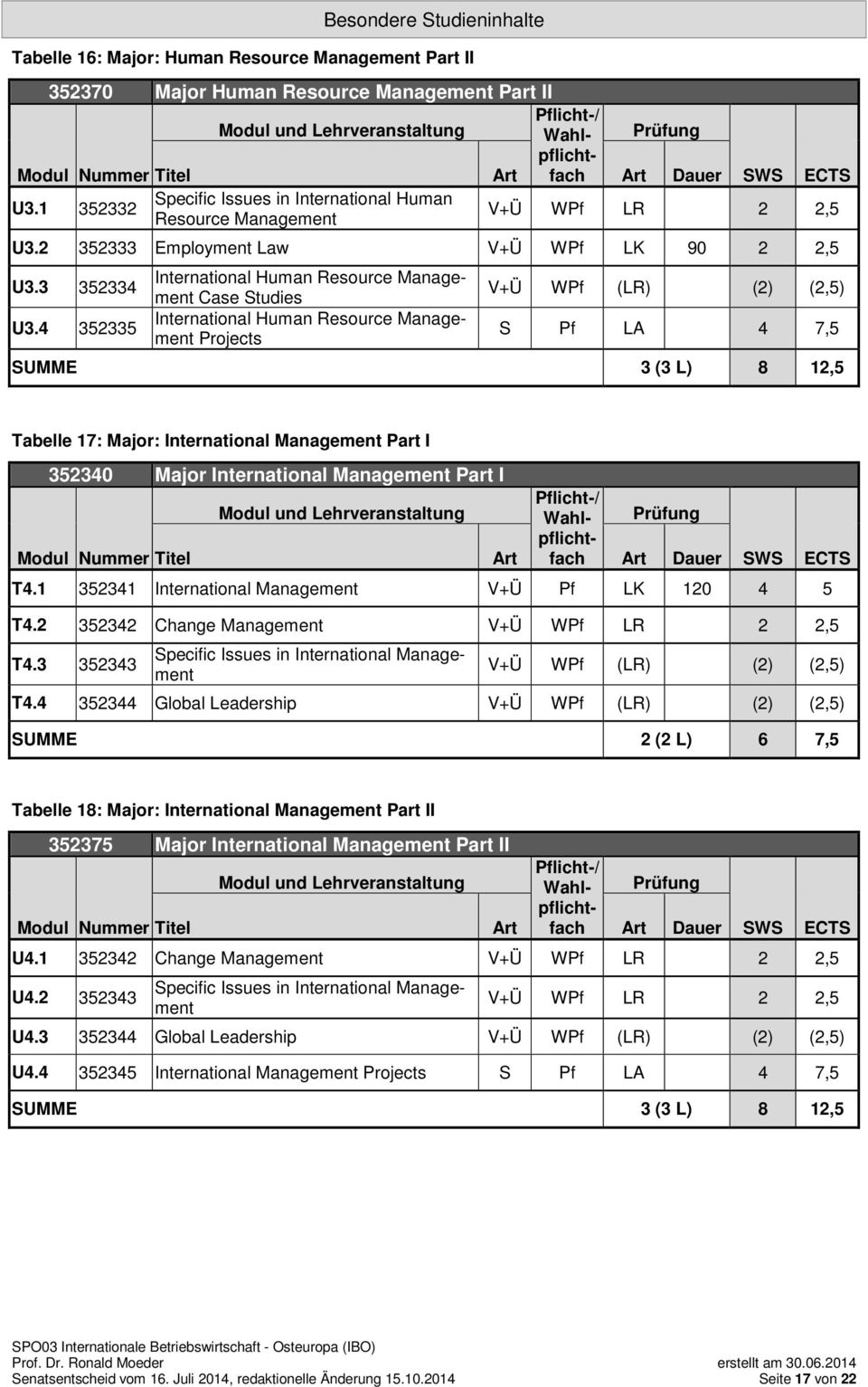 4 352335 International Human Resource Management Case Studies International Human Resource Management Projects V+Ü WPf (LR) (2) (2,5) S Pf LA 4 7,5 SUMME 3 (3 L) 8 12,5 Tabelle 17: Major: