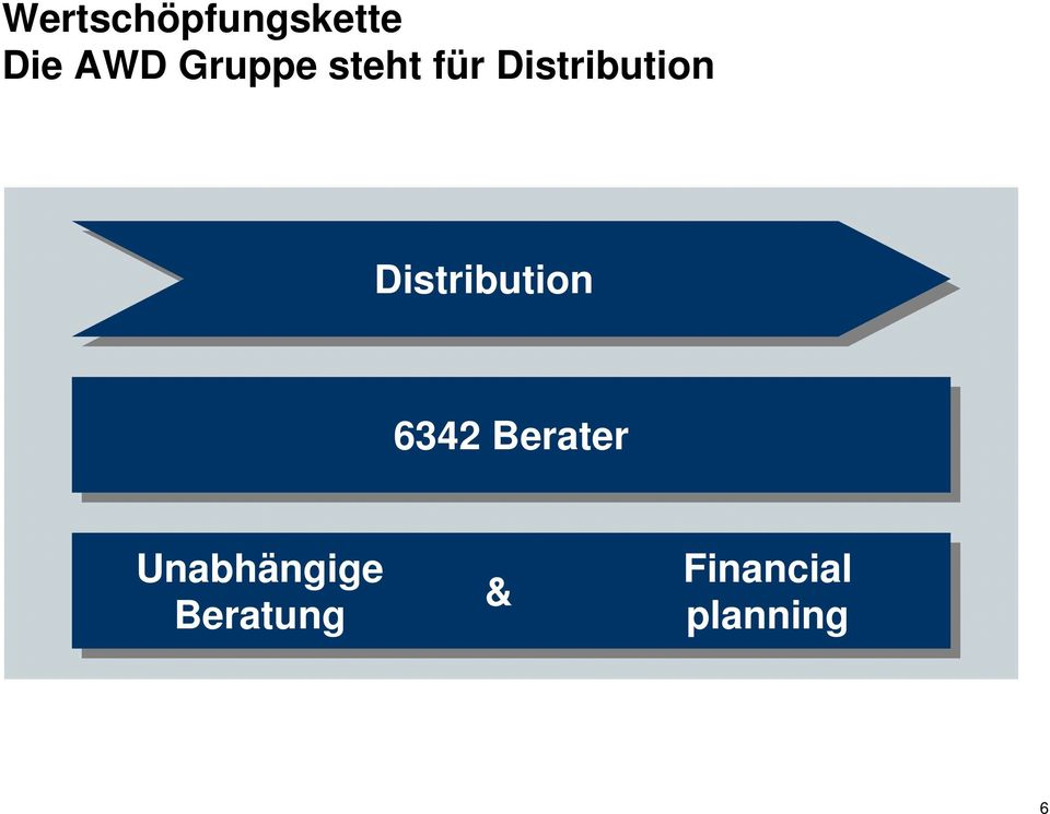 Distribution 6342 Berater